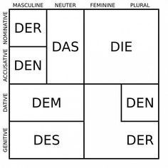 German may be the most widely spoken language in the European Union, but let's be honest - it's just downright funny sometimes. We roasted French last month, so now it's time for Deutsch to have its turn. Study German, German English, Learn German, German Grammar, German Words, German Language Learning, Language Study, German Resources, Deutsch Language