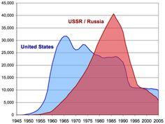 hier zie je precies wanneer de koude oorlog begon en wanneer eindigde en hoeveel wapens elk land had.