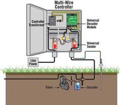 sprinkler system wiring basics refer to the illustration shown rh pinterest com Rain Bird Sprinkler System Design Lawn Sprinkler System Diagram
