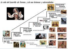 infografia de El Lazarillo -
