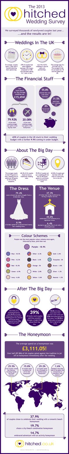 The Average UK Wedding Costs How Does Your Wedding Compare [Infographic] boho wedding dress/wedding quizes/wedding/rustic wedding/outdoor wedding dress/ Wedding Trivia, Wedding Quote, Wedding Costs, Wedding Blog, Wedding Ideas, Becoming An Event Planner, Wedding Budget Planner, Outdoor Wedding Dress, Dress Wedding