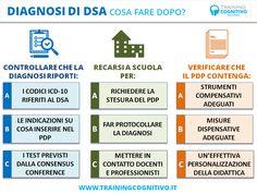 Dopo la diagnosi di DSA, cosa bisogna fare con la scuola? A chi va consegnata la relazione diagnostica? Una breve guida...
