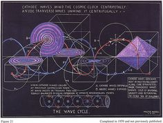 Walter Russell - Cathode Waves Wind the Cosmic Clock Centripetally Anode Transverse Waves Unwind it Centrifugally