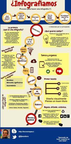 Fuente│Paco Montero @fjmontero Infografía para elaborar infografías │En Piktochart #tutor_INTEF
