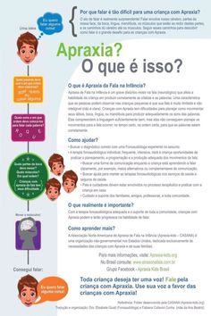 Information about childhood apraxia of speech. Great for explaining apraxia to parents and for us too. Occupational Therapy, Speech Therapy, Kids And Parenting, Parenting Hacks, What Is Childhood, Childhood Apraxia Of Speech, Autism Help, Brain Anatomy, Nursing Notes