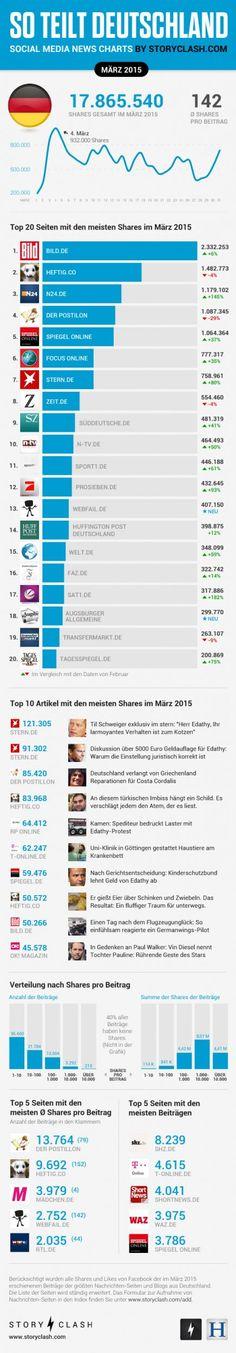 So teilt Deutschland - Auswertung für März 2015