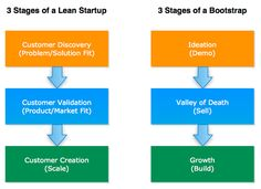 Bootstrapping + Lean Startup = Low-burn Startup – Love the Problem Valley Of Death, Workshop Design, Business Articles, Growth Hacking, Start Ups, Problem And Solution, Starting A Business, Success, Product Development