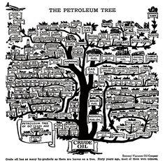 Uses of PetroleumTree