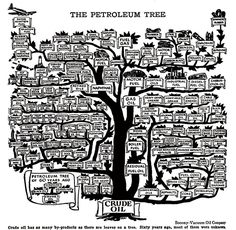 Chart showing the uses of petroleum back in the day. No plastics listed?