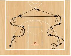 From an old Creighton Burns' newsletter… The skills of passing and catching on the move remain a significant area of deficiency and are areas that can be difficult to teach and drill. The ability of guards and perimeter players to…Read more → Basketball Tricks, Basketball Practice, Basketball Workouts, Basketball Skills, Basketball Coach, College Basketball, Girls Basketball, Basketball Stuff, Basketball Shooting