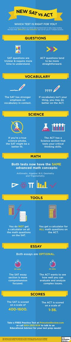 New SAT vs ACT Infog