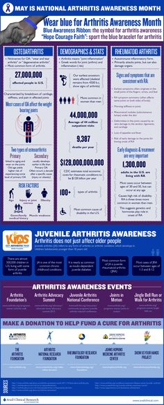 Did you know that 50 million American adults (that's one in every five!) have been diagnosed with some form of arthritis? May is designated as National Arthritis Awareness Month! Throughout the month, advocacy organizations like the Arthritis Foundation will be working with local communities all over the country in order to help raise further awareness for this common medical condition. In honor of Arthritis Awareness Month, we have created a brand new infographic!