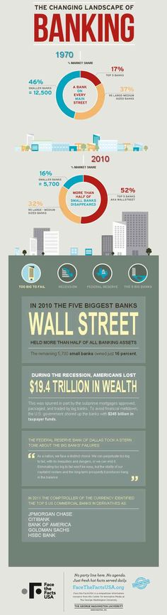 The Changing Landscape of Banking - Infographic! Small banks are becoming a thing of the past...