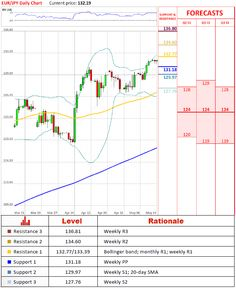 EurUsd Technical Analysis   September  HttpForexQuebec