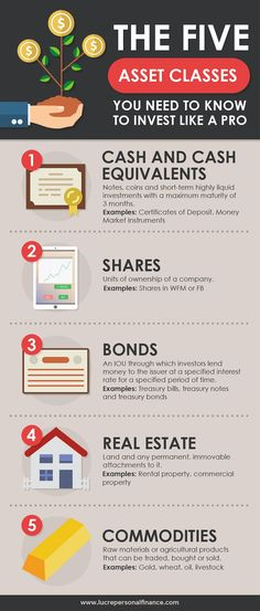 personal finance Super informative post on the 5 main asset classes for investment. Such a great personal finance read for anyone who wants to build their wealth. And definitely helpful for anyone who has a IRA or any other retirement account. via lucrepf Inbound Marketing, Content Marketing, Trade Finance, Finance Tips, Financial Literacy, Financial Planning, Financial Assistance, Investing Money, Saving Money