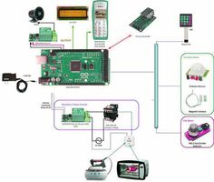 Arduino Home Security & Automation Project Esp8266 Arduino, Arduino Programming, Linux, Home Automation System, Smart Home Automation, Arduino Home Automation, Diy Home Security, Home Security Systems, Home Technology