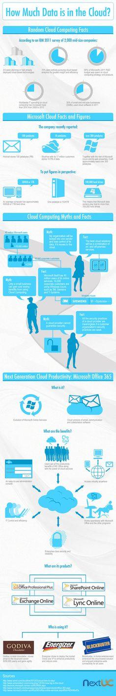 Microsoft Cloud Computing Facts