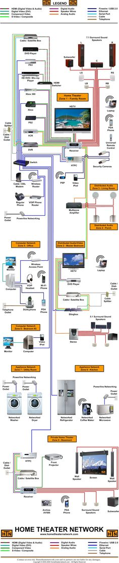 Home Theater Diagram 2 - I will not be leaving the sofa, thank you nicely...~SOB #hometheater