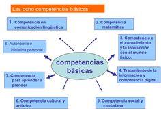 las 8 competencias basicas - Hoy debemos guiar a nuestros alumnos a conseguirlas. Nota importante para conocer de primera mano cómo se denominan y enmarcan las competencias básicas.  #Educación #Competencias educativas #Inteligencias múltiples