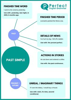 Past Simple Infographic