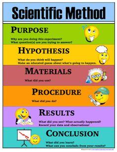 Scientific method steps for middle school