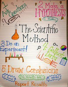 Here's a nice anchor chart for young students on steps in a #scientific method.