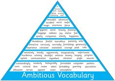 Ambitious vocab for extending students writing Classroom Displays Secondary, Ks2 Classroom, Primary Teaching, Teaching Writing, English Writing, Teaching English, School Resources, Teaching Resources, Teaching Ideas