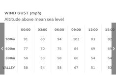 Check out the forecasted wind gust at at in the Lake District tomorrow. Think its safe to say its a kit shopping day or coffee and cake or planning. Anything but a hill day! Worldwide Travel, Shopping Day, Get Outdoors, Sea Level, Lake District, Get Outside, Trekking, Adventure Travel, Things To Think About
