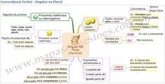 Mapa Mental de Português - Concordância Verbal - Singular e Plural
