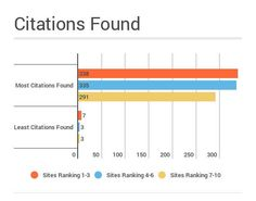 Citation effect on local SEO rankings ... and more