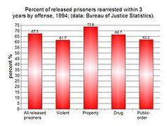 define recidivism