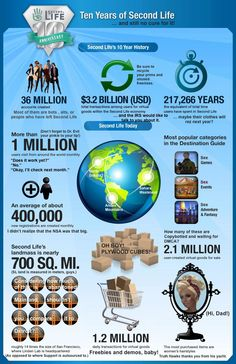 Twitter / SecondLie: 2013 Second Life Infographic, ...