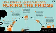 Indiana Jones Nuking the Fridge infographic by ~mauricem on deviantART