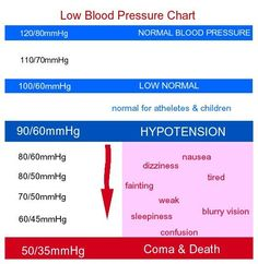 We hear about High Blood Pressure all the time but what about Low Blood Pressure? It can be just as dangerous to your health!! http://healthandwellnessdigest.com/low-blood-pressure/