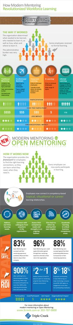 How Modern Mentoring Revolutionized Workforce Learning
