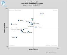 Positionierung der Anbieter von #SaaS- #ERP in der Schweiz. Insgesamt zwei Anbietern können sich im Leader-Quadranten des Segments SaaS-ERP positionieren. Ebenso gab es einen Rising-Star-Anbieter, der zwar eine überdurchschnittliche Portfolio-Attraktivität aufweisen konnte und eine sehr innovative Lösung präsentiert, jedoch im Bereich der Wettbewerbsstärke noch hinter einigen anderen Vendoren zurückliegt. #experton #cvb14 #cloudcomputing #cloud