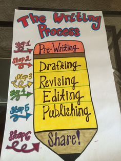 The writing process anchor chart.