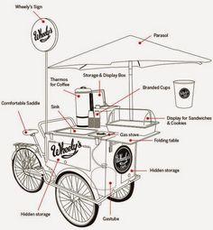 Como montar uma bicicleta para vender comida