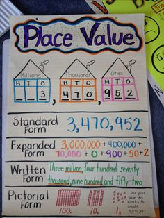 Place value anchor chart - Standard Form, Expanded Form, Written Form, and Pictorial Form To teach the vocabulary Math Charts, Math Anchor Charts, Rounding Anchor Chart, Clip Charts, Math Place Value, Place Values, Place Value Chart, Place Value Poster, Fourth Grade Math