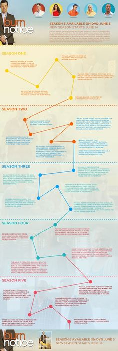 Something to Muse About: BURN NOTICE INFOGRAPHIC