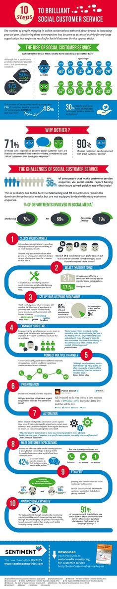 30 procent av världens stora, internationella varumärken använder i dag Twitter som kundtjänst.