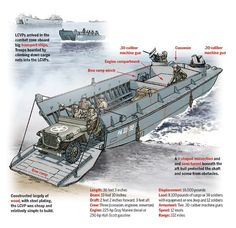 The Americans relied on the lightweight, shallow-draft LCVP (aka Higgins boat) to quickly put landing forces ashore in World War II. Ww2 History, Naval History, Military History, Military Humor, Military Weapons, D Day Normandy, D Day Landings, Landing Craft, Military Photos