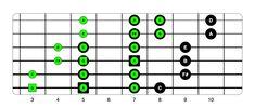 Ionian Dorian Overlap Beginner Guitar Scales, Guitar Chords And Scales, Jazz Guitar Chords, Guitar Chord Chart, Guitar For Beginners, Acoustic Guitar, Guitar Modes, Guitar Fingers, Guitar Instructor