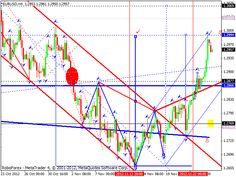 Análise técnica dos pares EUR/USD, GBP/USD, USD/JPY, USD/CHF, AUD/USD, OURO em 26/11/2012.  26.11.2012 / 12:41 www.roboforex.pt