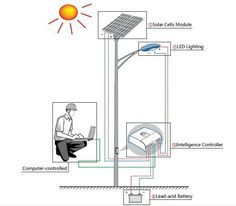 How to Install LED Solar Street Lighthttp://www.eneltec-led.com/news/how-to-install-led-solar-street-light.html