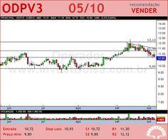 ODONTOPREV - ODPV3 - 05/10/2012 #ODPV3 #analises #bovespa