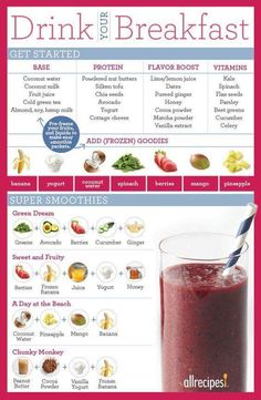 Tasty Combinations For Your Breakfast Smoothie. Tasty combinations for your breakfast smoothie. A Peanut Butter Banana Breakfast Smoothie is the pEnergy Boiling Oatmeal Berry Breakfast Breakfast Smoothie Recipes (Build Your Bite) Healthy Breakfast Smoothies, Healthy Drinks, Healthy Snacks, Healthy Recipes, Simple Smoothie Recipes, Healthy Juices, Ninja Blender Recipes, Energy Smoothie Recipes, Nutritious Smoothies