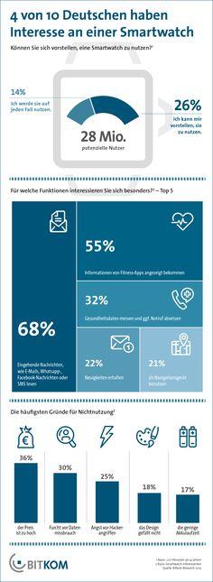 28 Mio. Deutsche können sich vorstellen, eine Smartwatch zu nutzen, Quelle: bitkom 2015