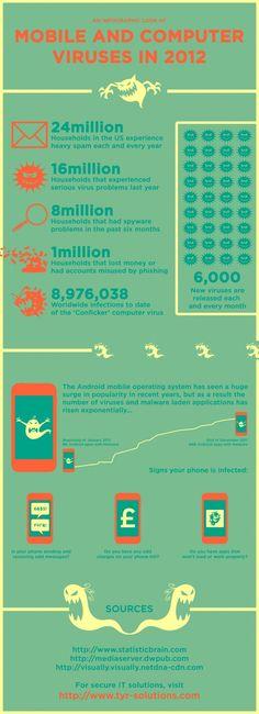 Mobile & Computer Viruses In 2012