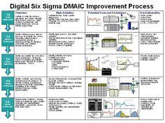 Six sigma for dummies cheat sheet for dummies agile lean dmaic by jagan339 via authorstream ccuart Gallery